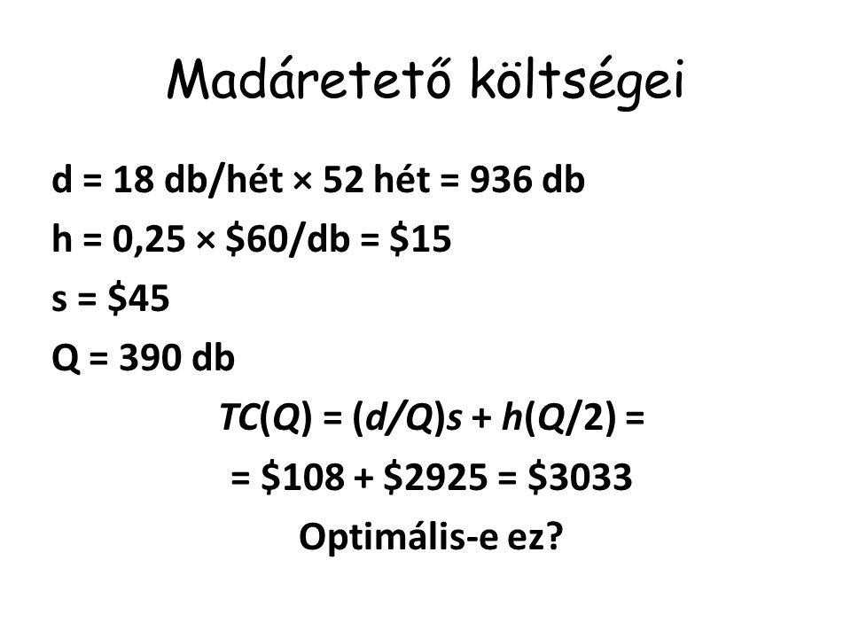 Madáretető költségei