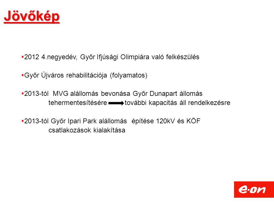 Jövőkép 2012 4.negyedév, Győr Ifjúsági Olimpiára való felkészülés
