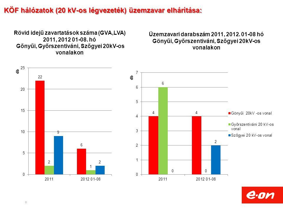 KÖF hálózatok (20 kV-os légvezeték) üzemzavar elhárítása:
