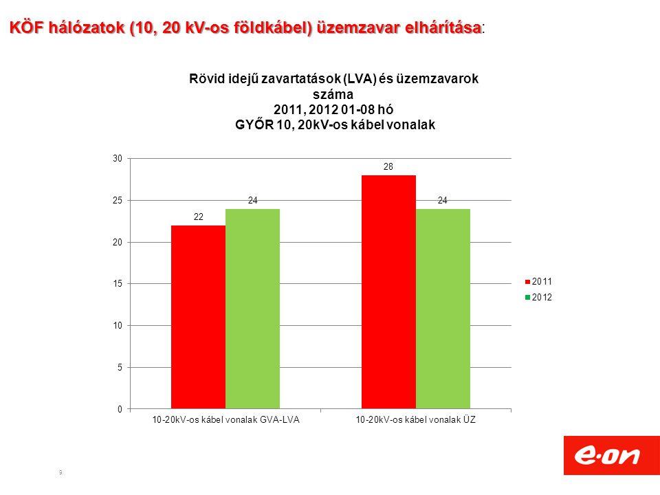 KÖF hálózatok (10, 20 kV-os földkábel) üzemzavar elhárítása: