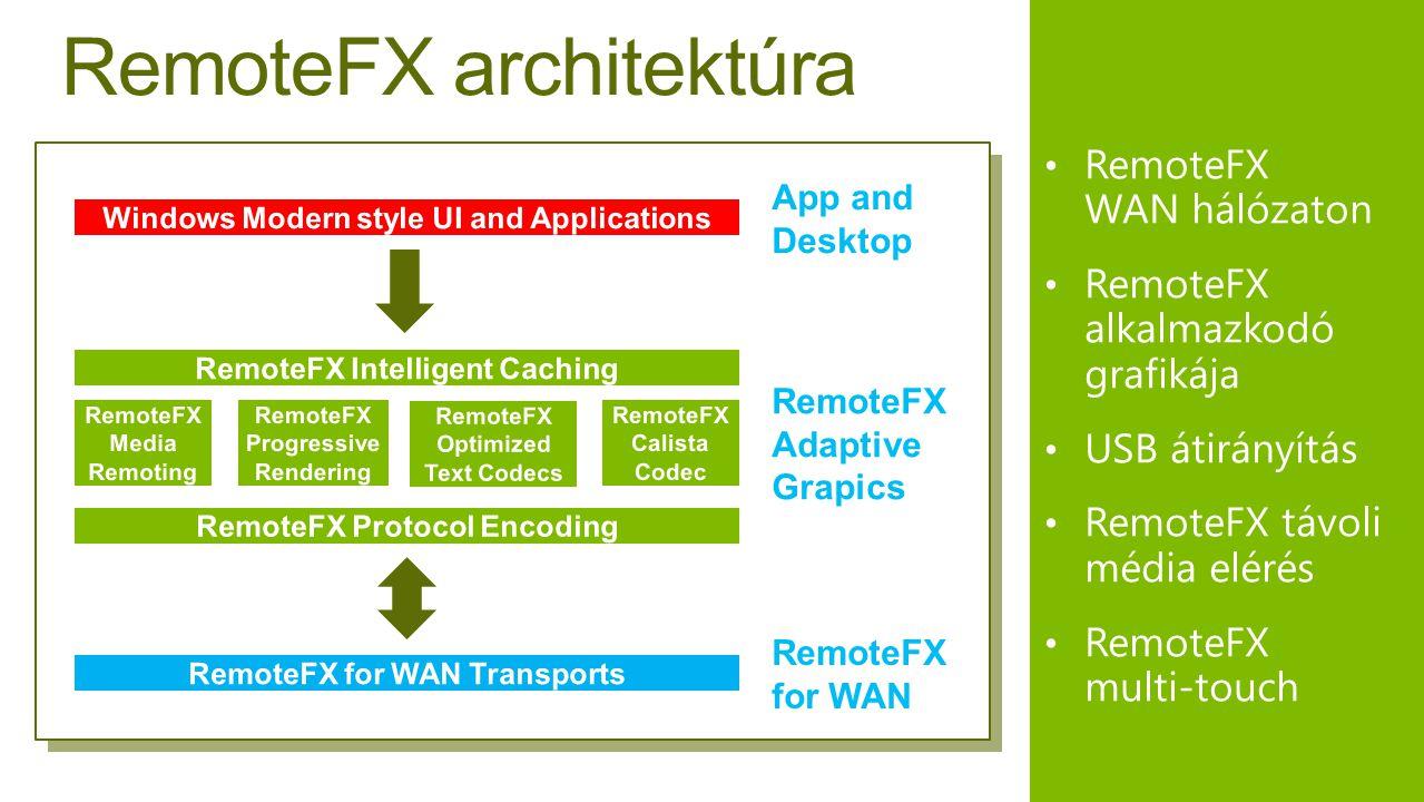 RemoteFX architektúra
