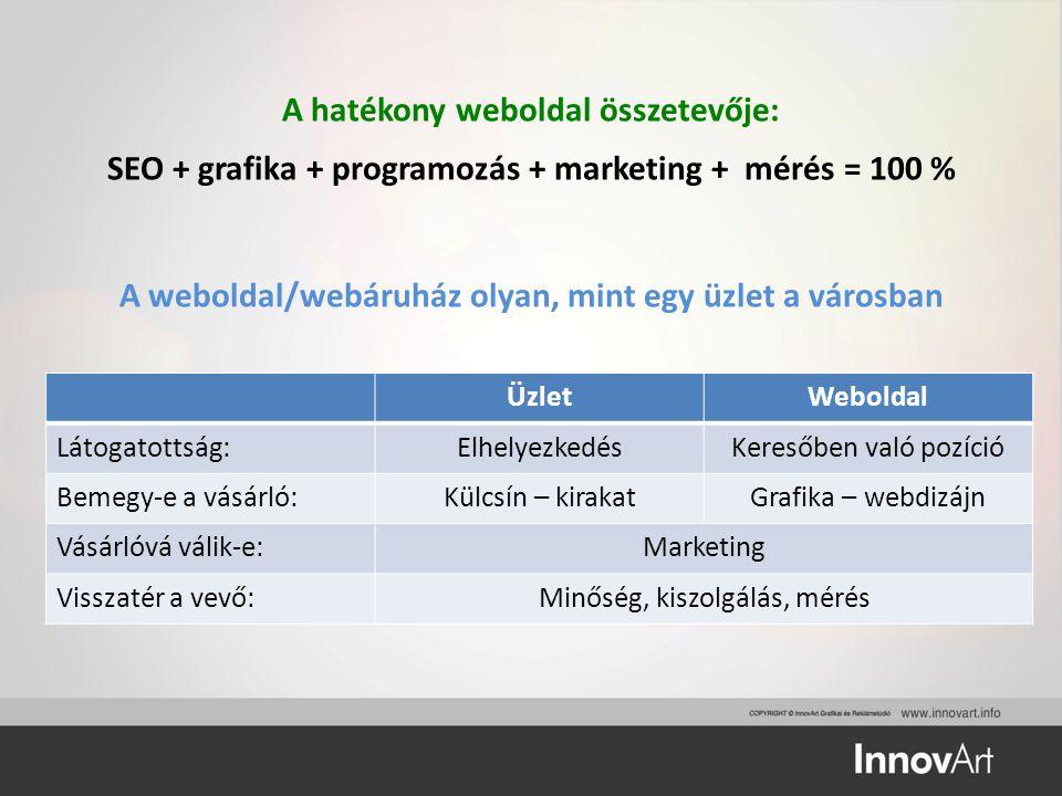 A hatékony weboldal összetevője: SEO + grafika + programozás + marketing + mérés = 100 % A weboldal/webáruház olyan, mint egy üzlet a városban