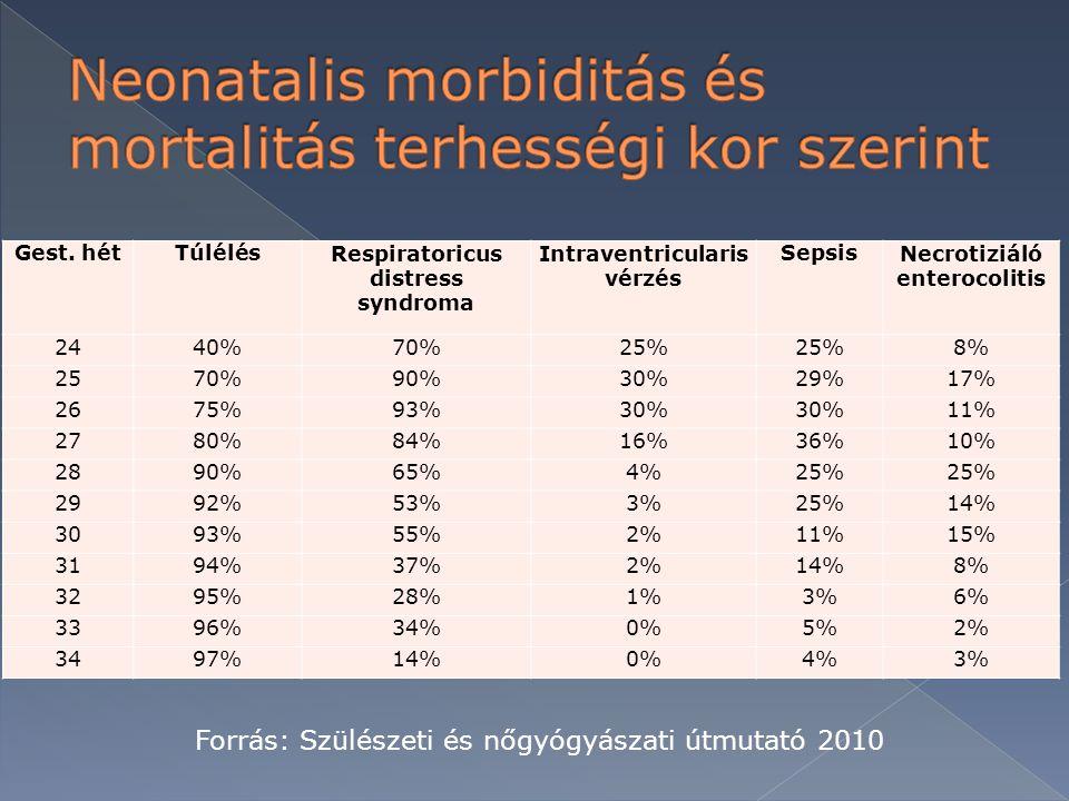 Neonatalis morbiditás és mortalitás terhességi kor szerint