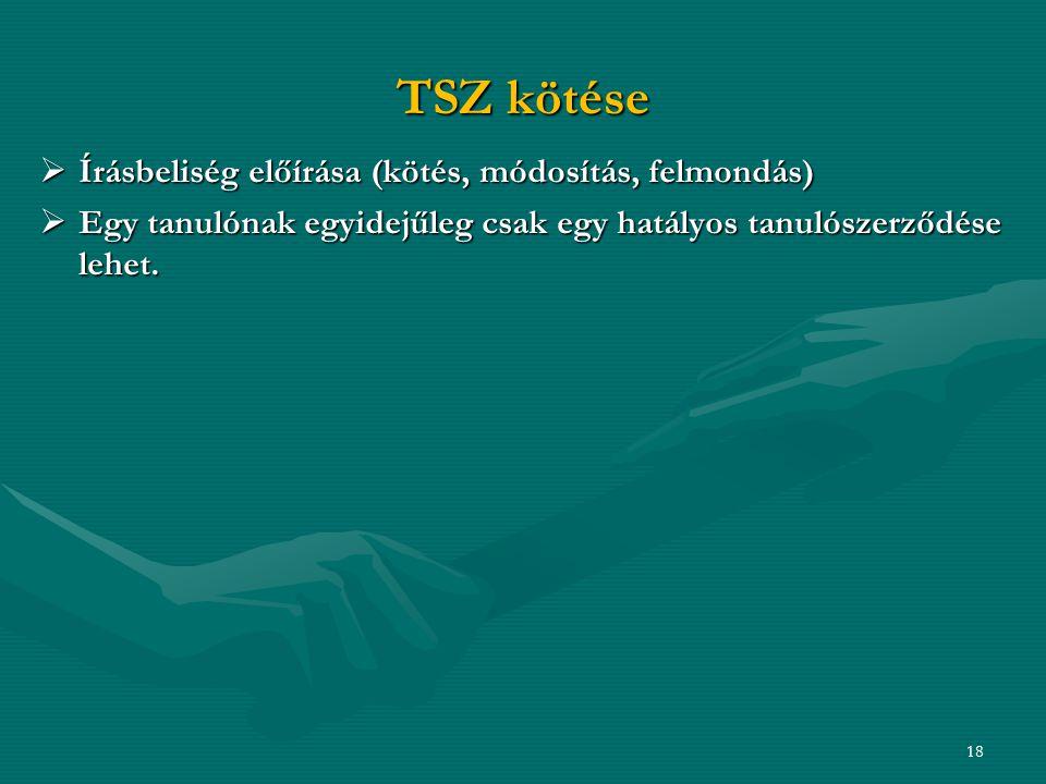 TSZ kötése Írásbeliség előírása (kötés, módosítás, felmondás)