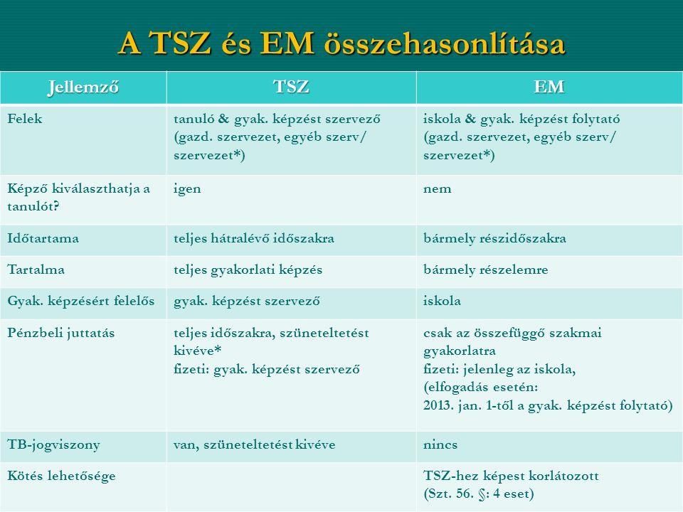 A TSZ és EM összehasonlítása