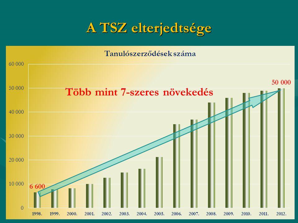 A TSZ elterjedtsége