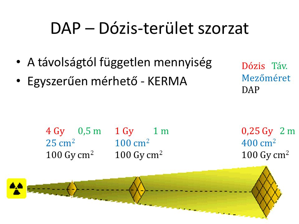 DAP – Dózis-terület szorzat