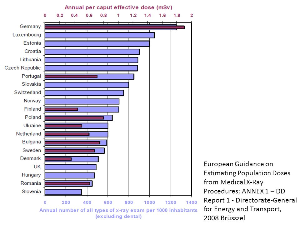 European Guidance on Estimating Population Doses from Medical X-Ray Procedures; ANNEX 1 – DD Report 1 - Directorate-General for Energy and Transport, 2008 Brüsszel