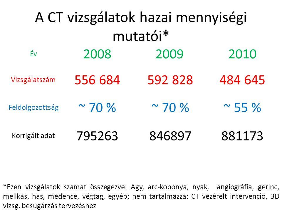 A CT vizsgálatok hazai mennyiségi mutatói*