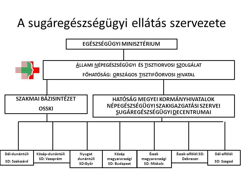 A sugáregészségügyi ellátás szervezete