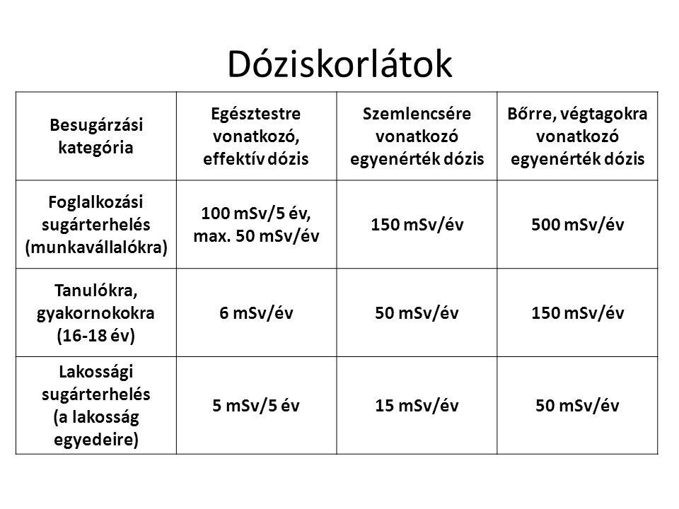 Dóziskorlátok Besugárzási kategória Egésztestre vonatkozó,