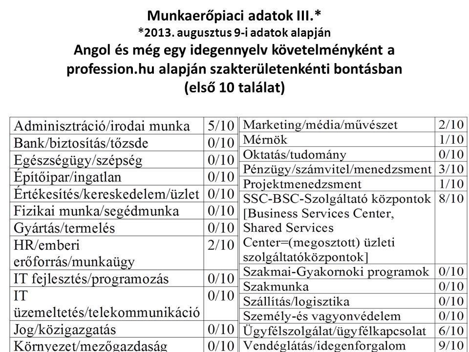Munkaerőpiaci adatok III. 2013