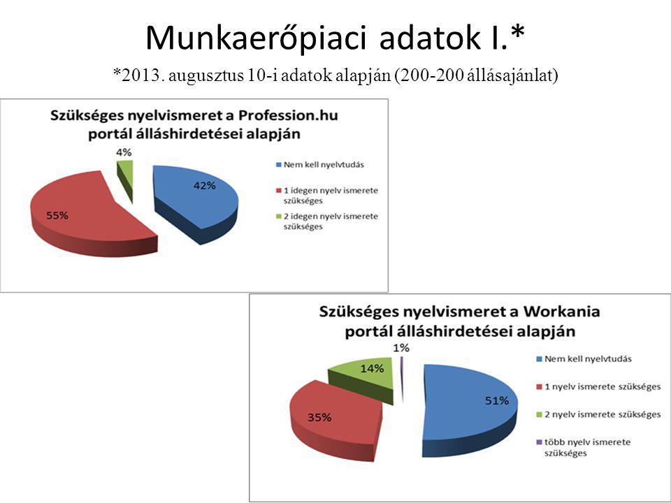 Munkaerőpiaci adatok I. 2013
