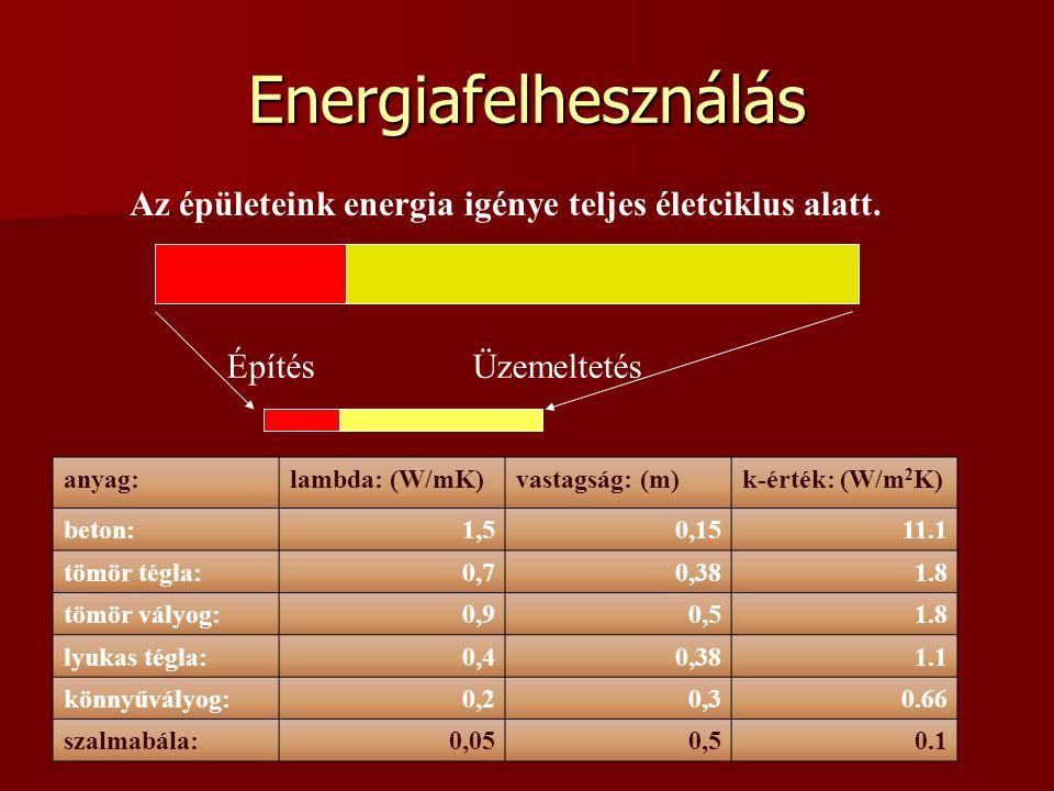 Az épületeink energia igénye teljes életciklus alatt.
