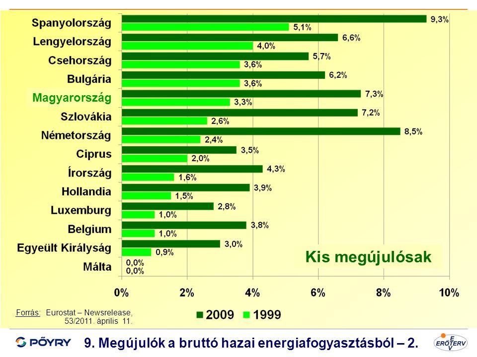 9. Megújulók a bruttó hazai energiafogyasztásból – 2.