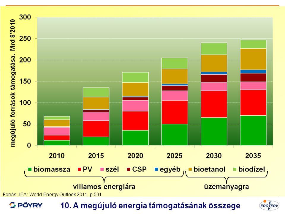 10. A megújuló energia támogatásának összege