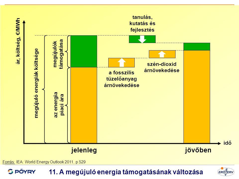 jelenleg jövőben 11. A megújuló energia támogatásának változása