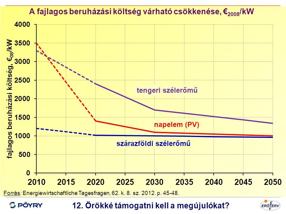 A fajlagos beruházási költség várható csökkenése, €2008/kW