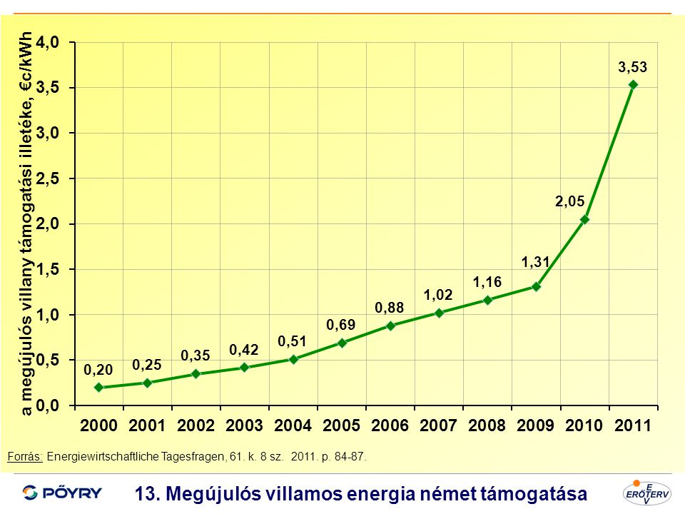 13. Megújulós villamos energia német támogatása