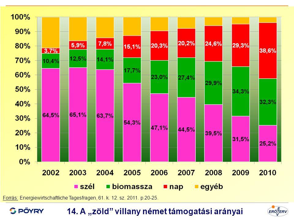 """14. A """"zöld villany német támogatási arányai"""