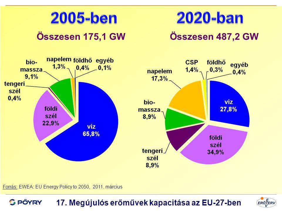 17. Megújulós erőművek kapacitása az EU-27-ben