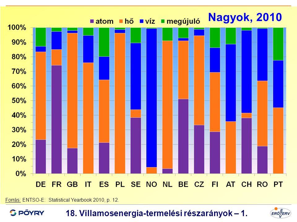 18. Villamosenergia-termelési részarányok – 1.