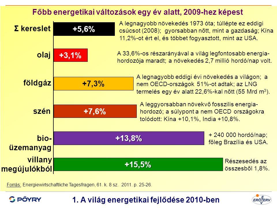 Főbb energetikai változások egy év alatt, 2009-hez képest