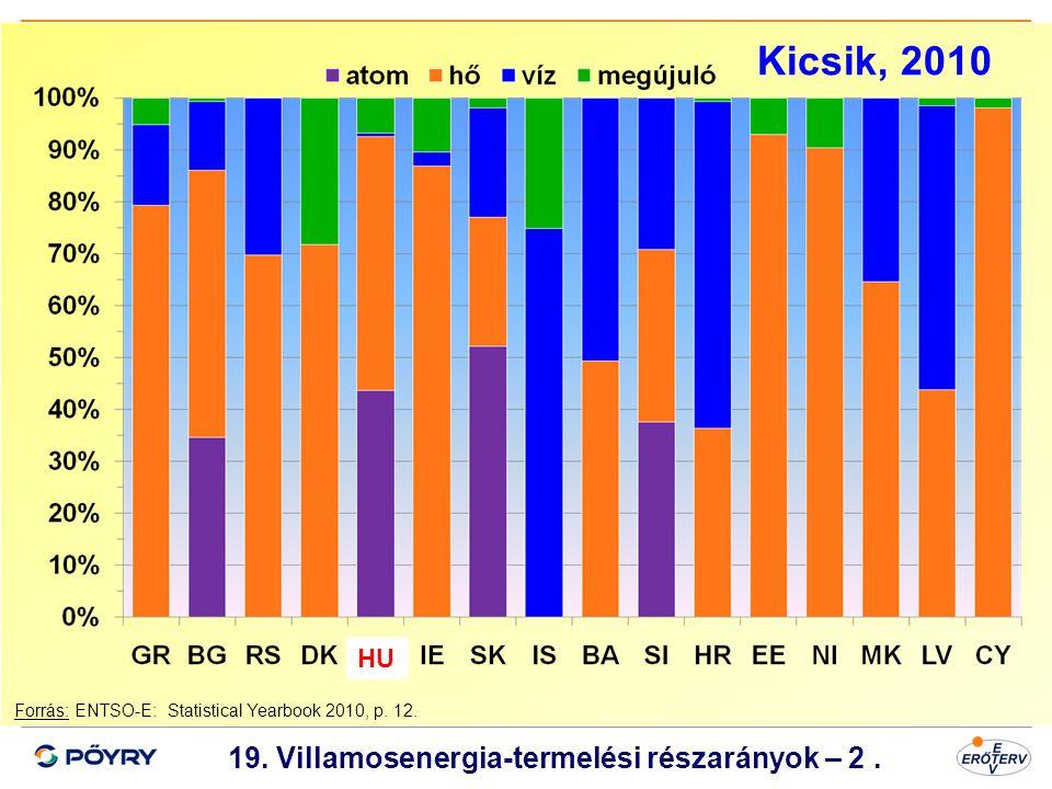 19. Villamosenergia-termelési részarányok – 2 .