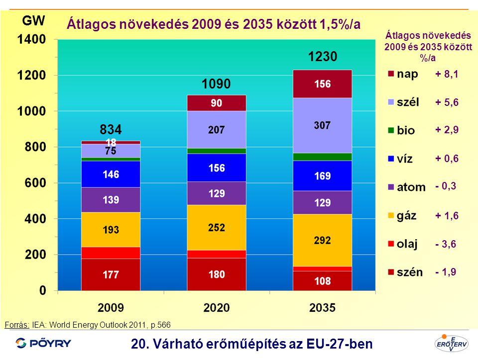 1230 1090 834 20. Várható erőműépítés az EU-27-ben