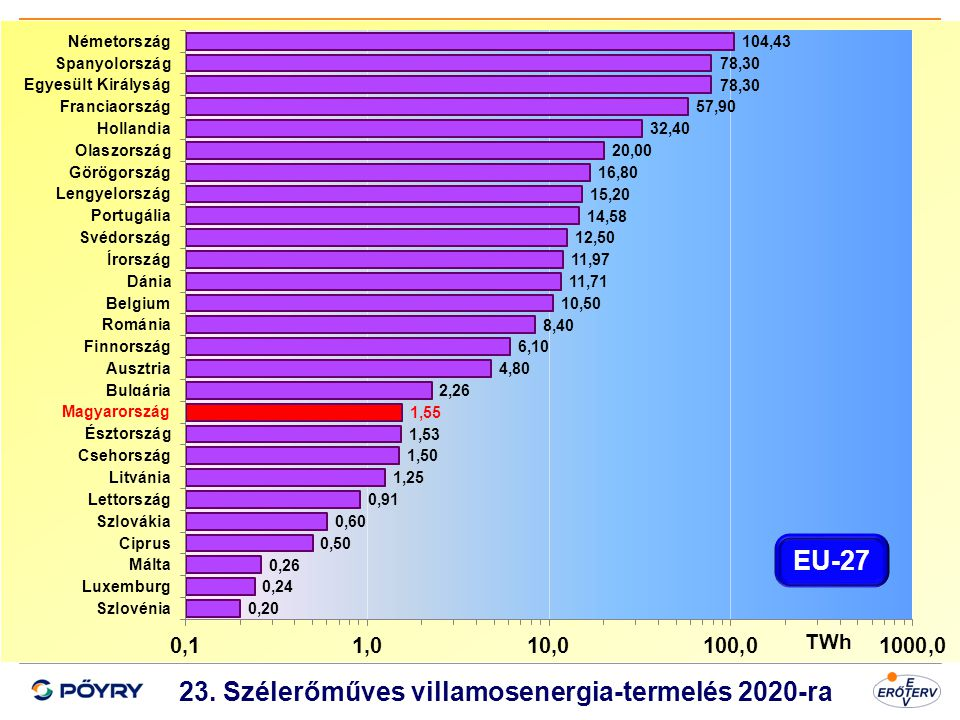 23. Szélerőműves villamosenergia-termelés 2020-ra