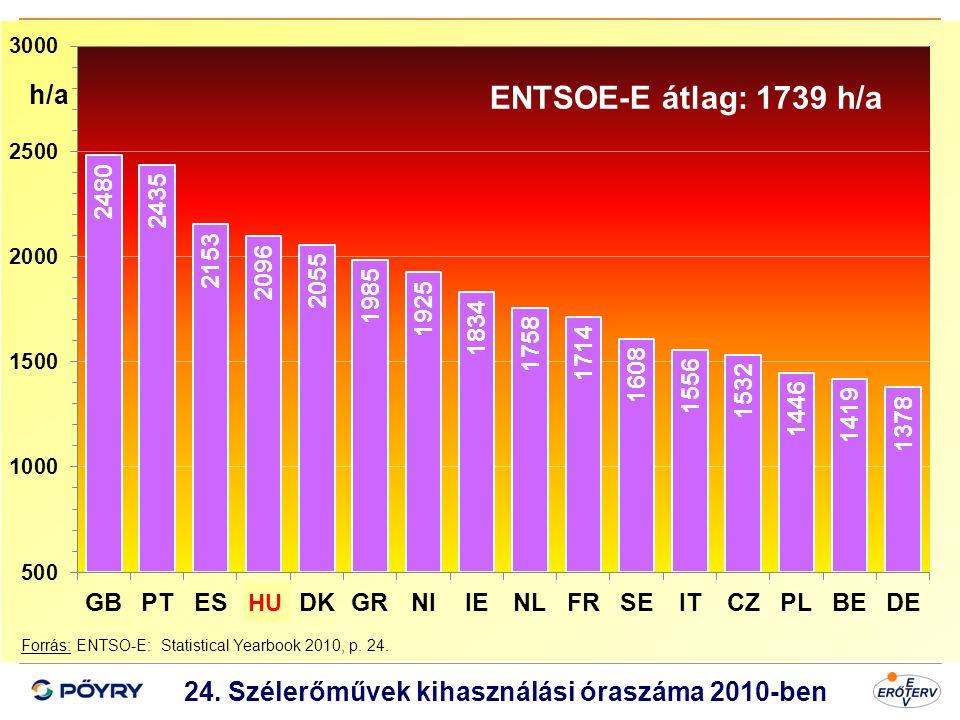 24. Szélerőművek kihasználási óraszáma 2010-ben