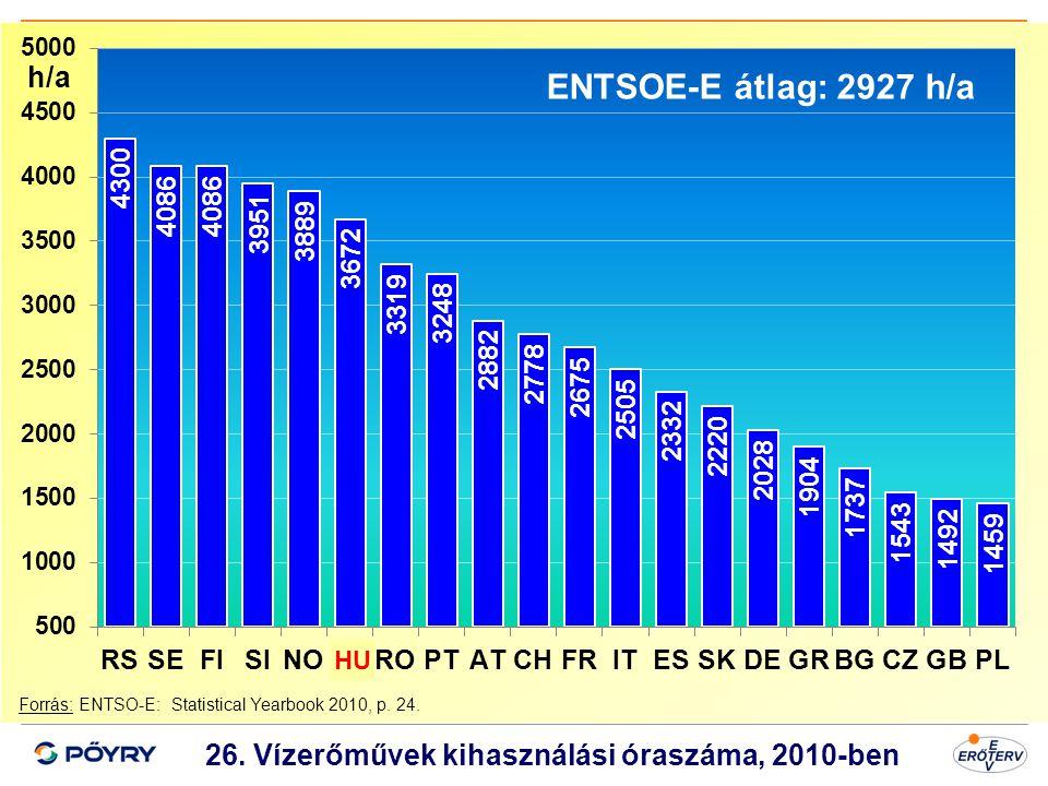 26. Vízerőművek kihasználási óraszáma, 2010-ben