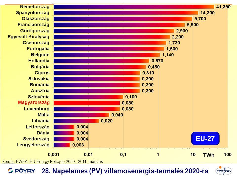 28. Napelemes (PV) villamosenergia-termelés 2020-ra