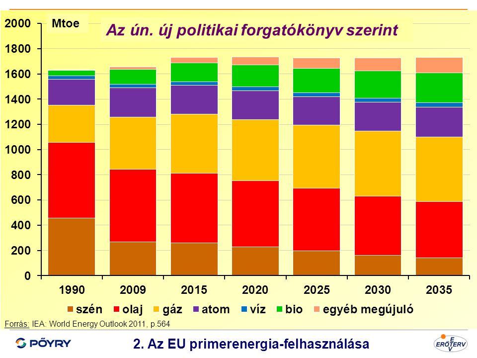 2. Az EU primerenergia-felhasználása