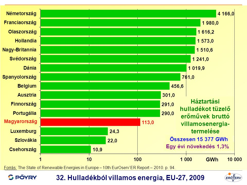 32. Hulladékból villamos energia, EU-27, 2009
