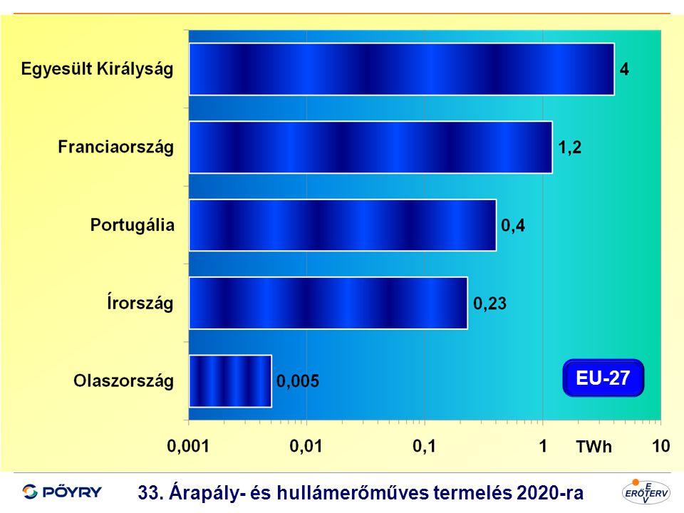 33. Árapály- és hullámerőműves termelés 2020-ra