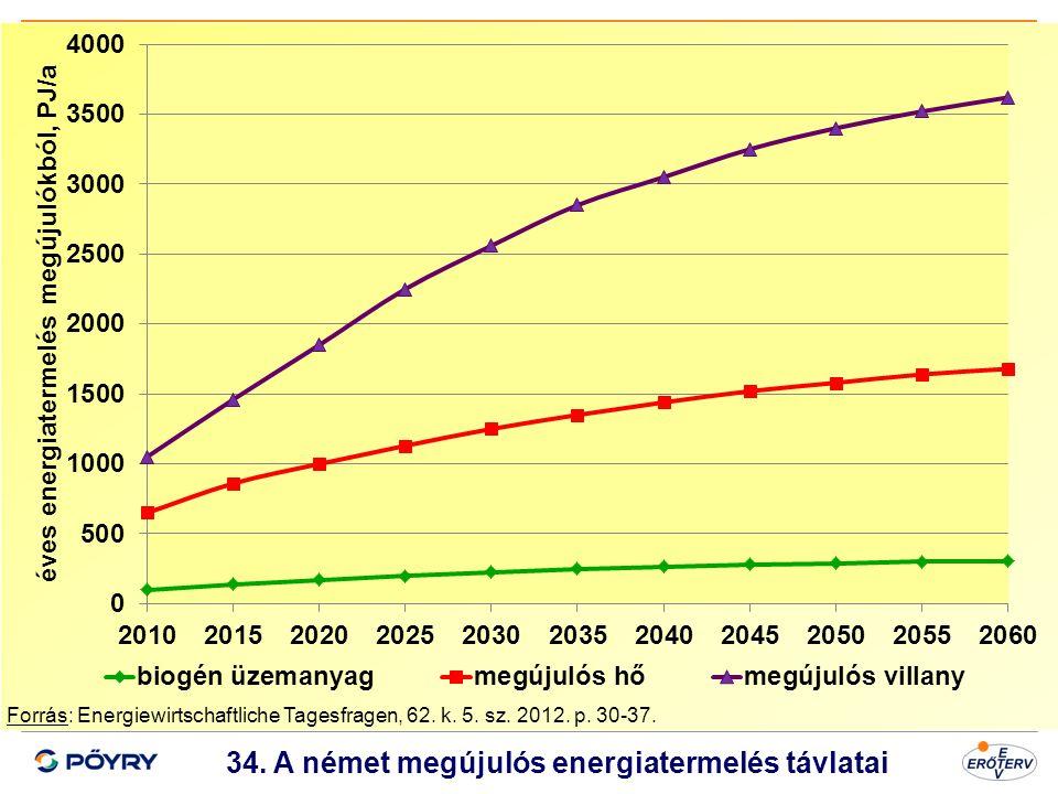 34. A német megújulós energiatermelés távlatai
