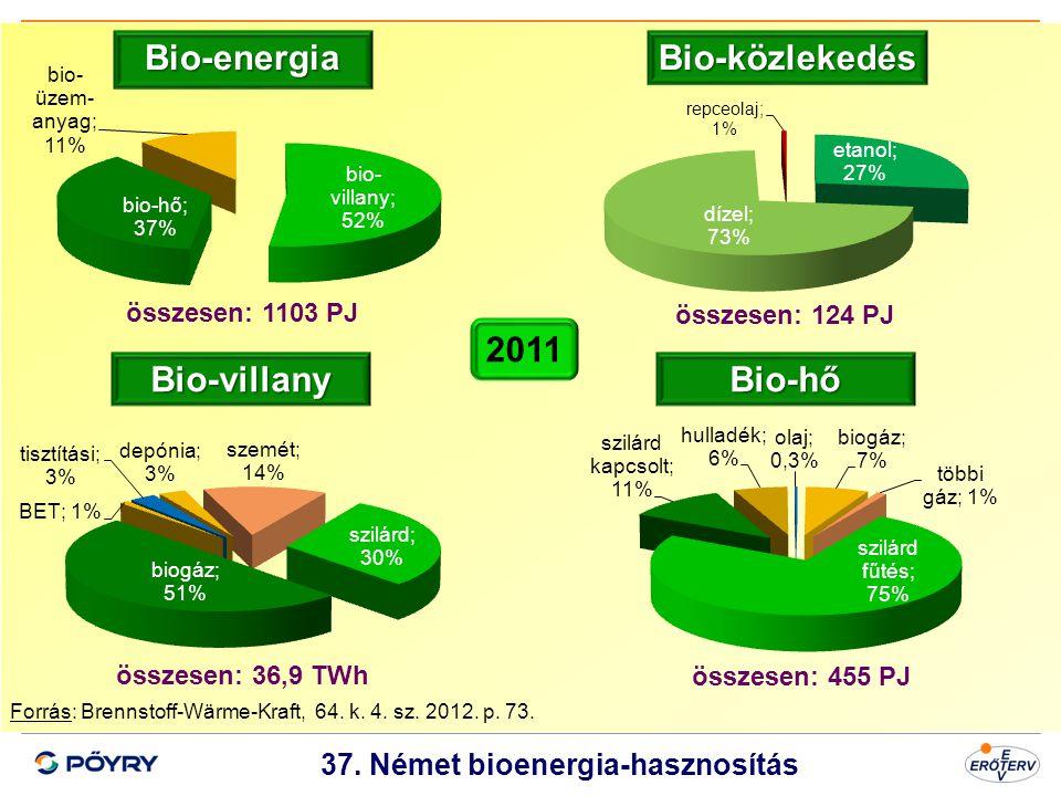 37. Német bioenergia-hasznosítás