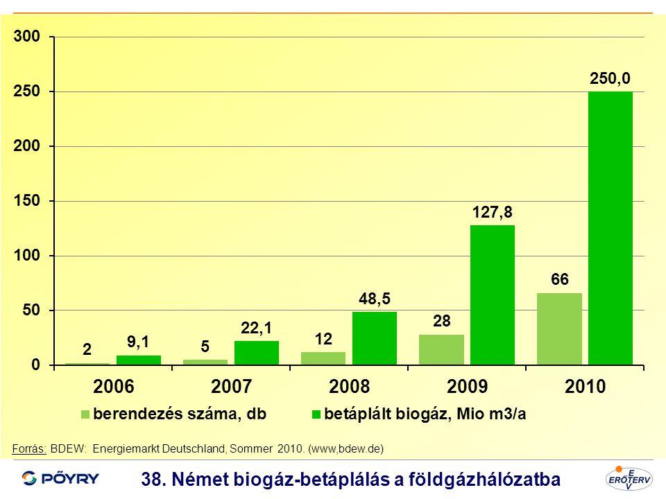 38. Német biogáz-betáplálás a földgázhálózatba