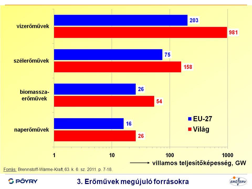 3. Erőművek megújuló forrásokra