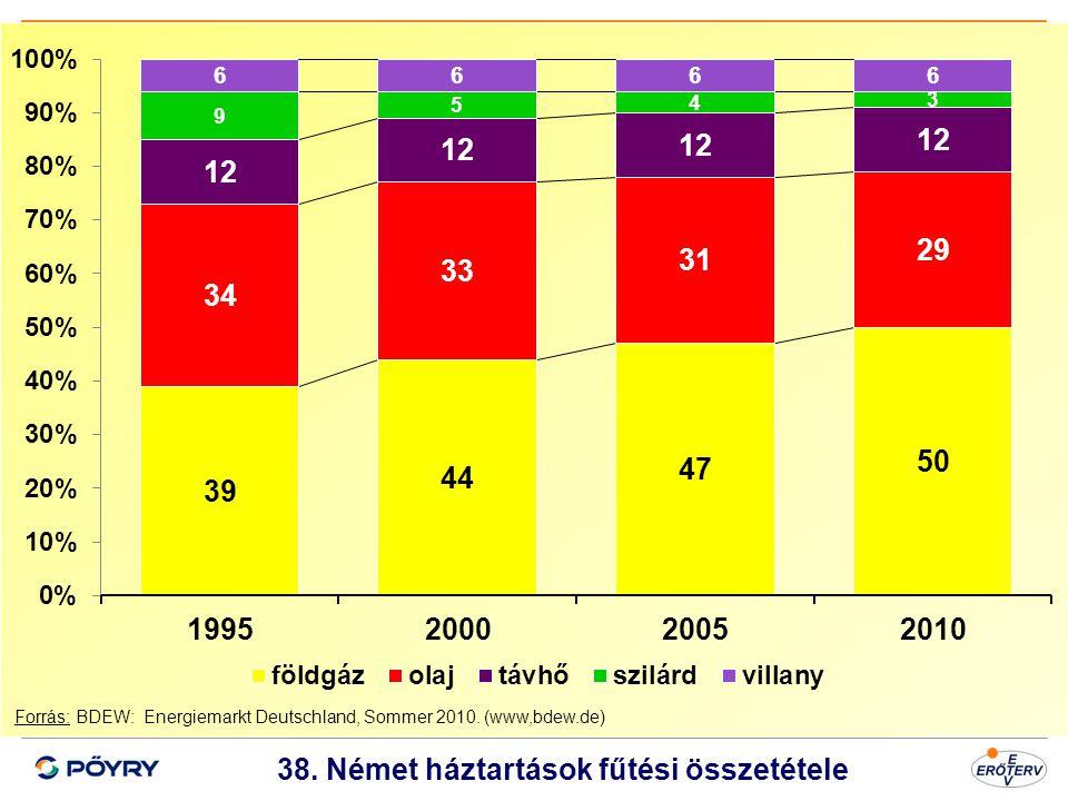 38. Német háztartások fűtési összetétele