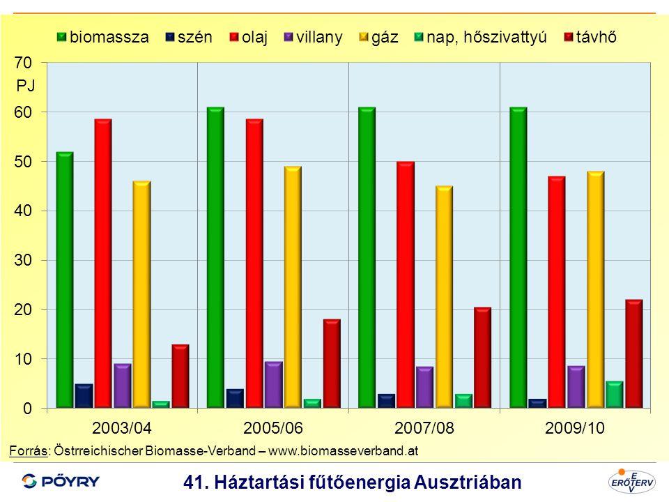 41. Háztartási fűtőenergia Ausztriában