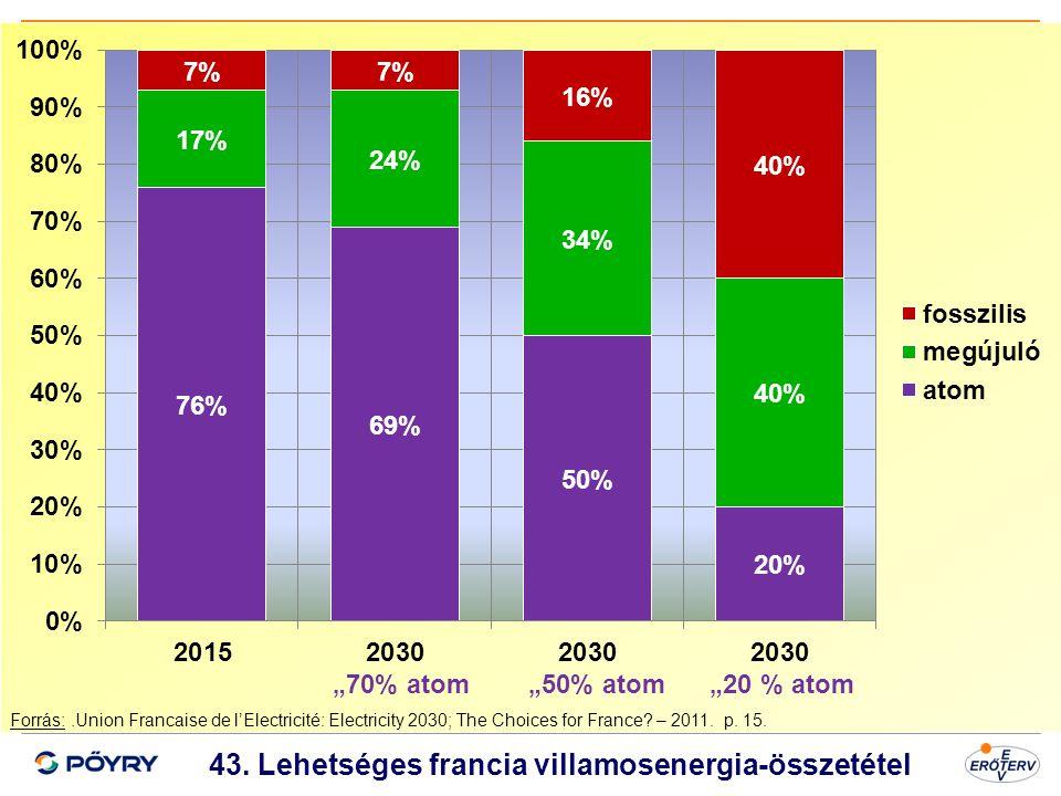 43. Lehetséges francia villamosenergia-összetétel