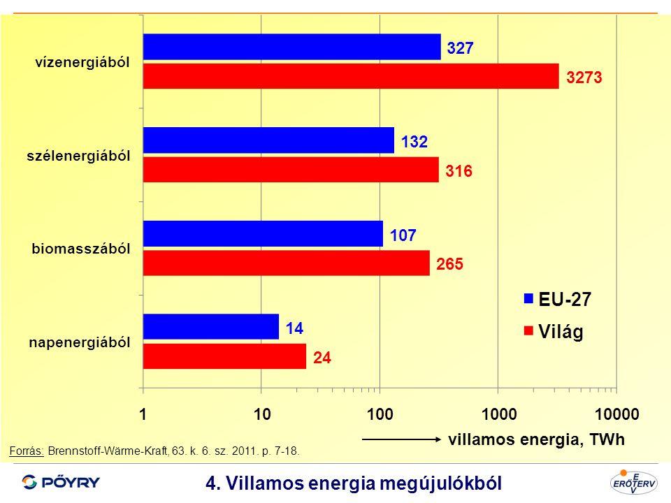 4. Villamos energia megújulókból