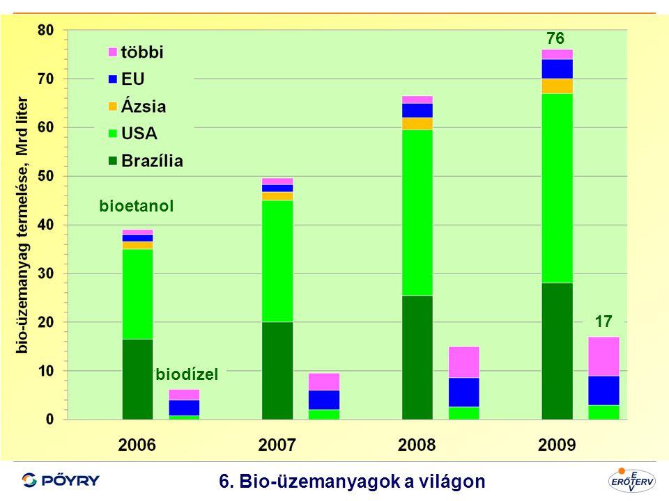 6. Bio-üzemanyagok a világon
