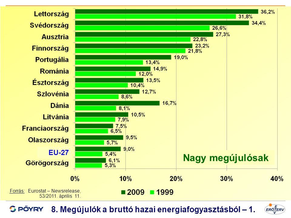 8. Megújulók a bruttó hazai energiafogyasztásból – 1.