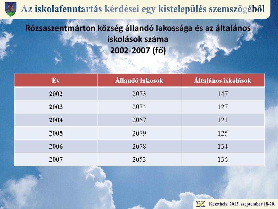 Év Állandó lakosok Általános iskolások 2002 2003 2004 2005 2006 2007