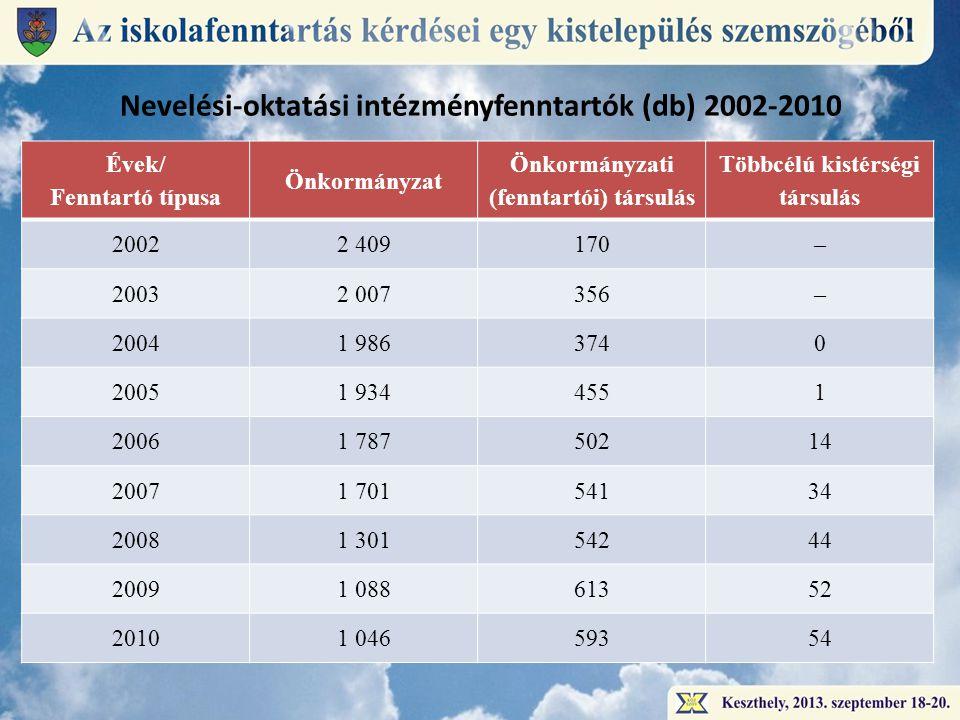 Nevelési-oktatási intézményfenntartók (db) 2002-2010