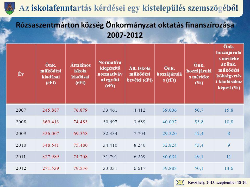 Rózsaszentmárton község Önkormányzat oktatás finanszírozása 2007-2012