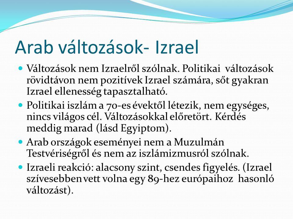 Arab változások- Izrael